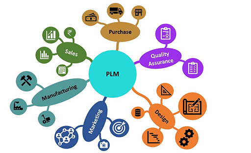 Solidworks pdm manage and plm solutions