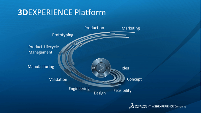 3DEXPERIENCE an experience from Idea, concept to Production & marketing