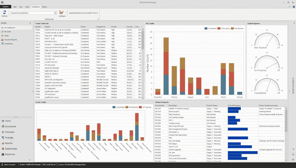 Dashboards and Reports