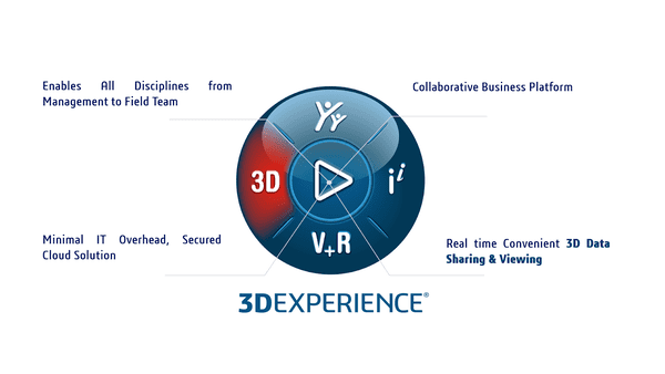 3DEXPERIENCE-One for all